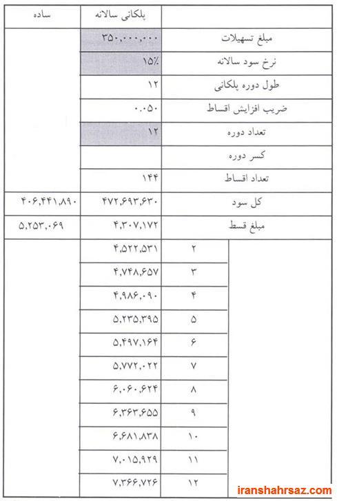 [تصویر:  iranshahrsaz.com_1_6c470.jpg]