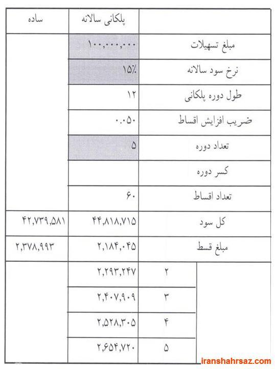 [تصویر:  iranshahrsaz.com_3_e38a1.jpg]